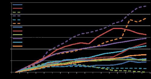 růst cen - 12 skupin - 1994-2010.jpg
