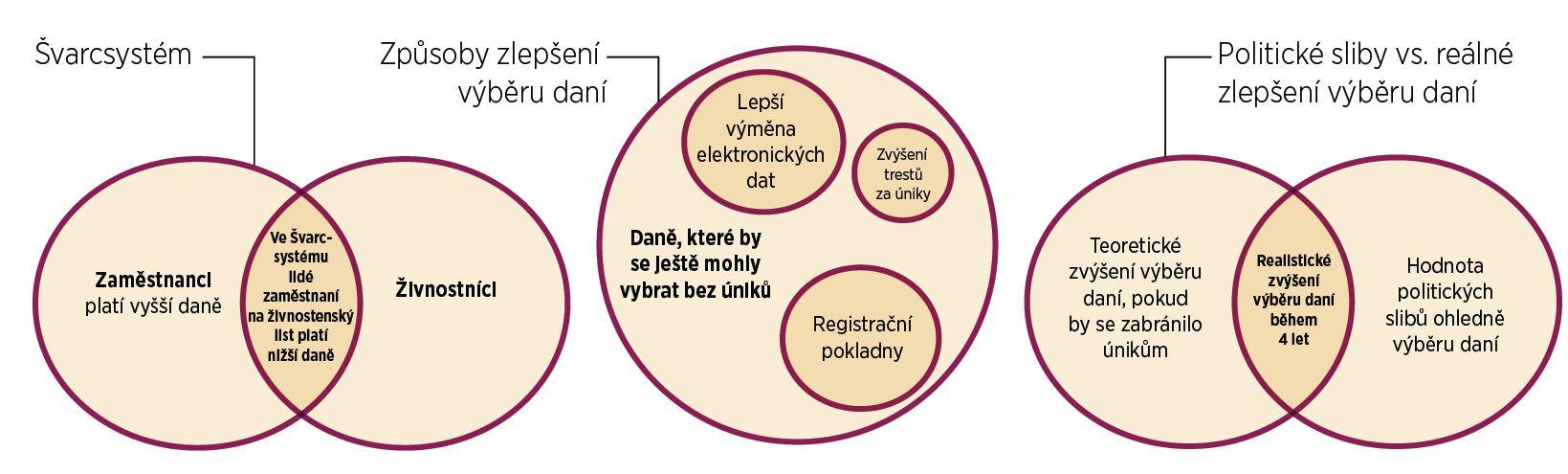 diagramy k daňovým únikům